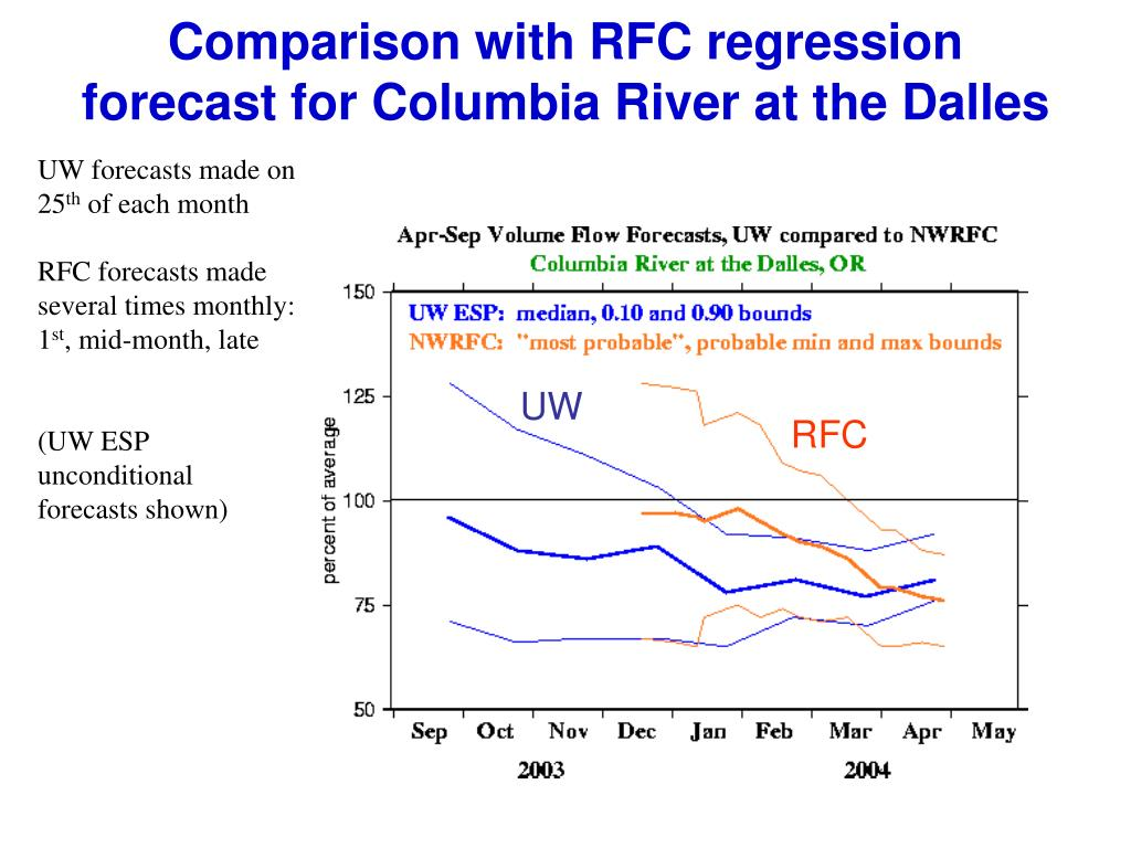 Comparison with RFC regression forecast for Columbia River at the Dalles
