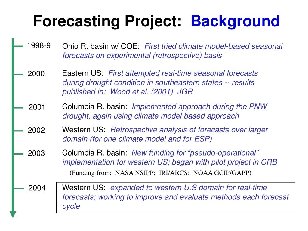 Forecasting Project: