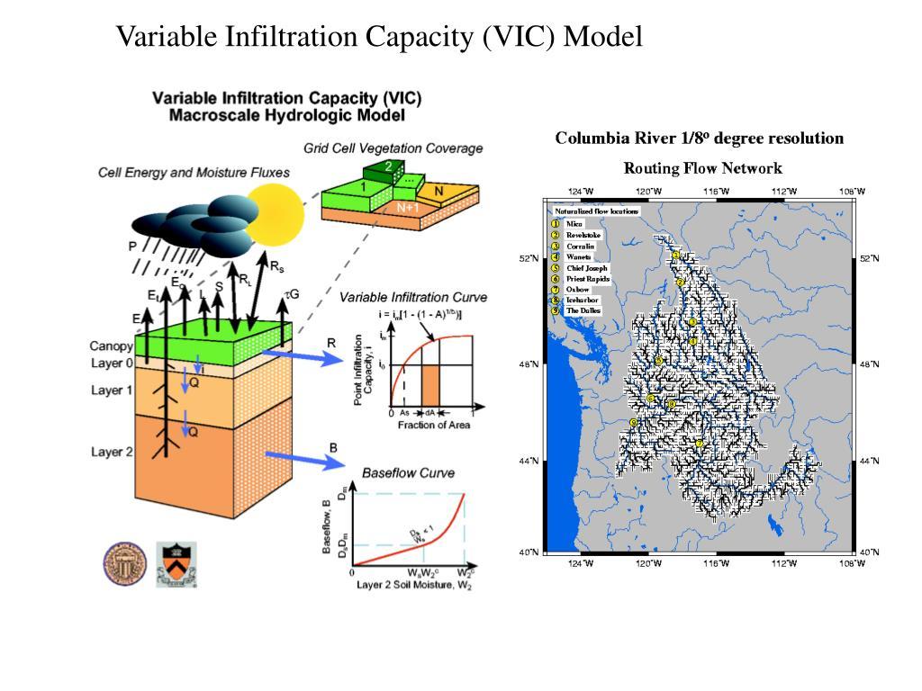 Variable Infiltration Capacity (VIC) Model