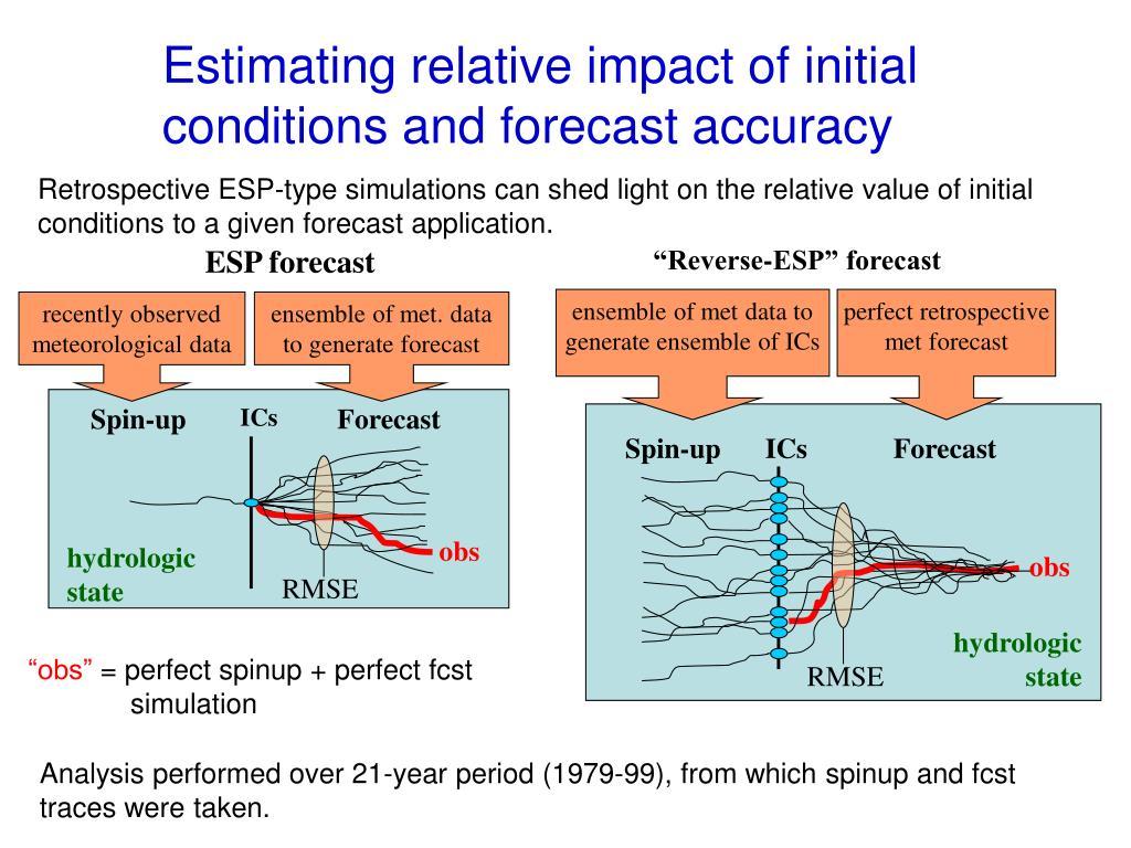 ESP forecast