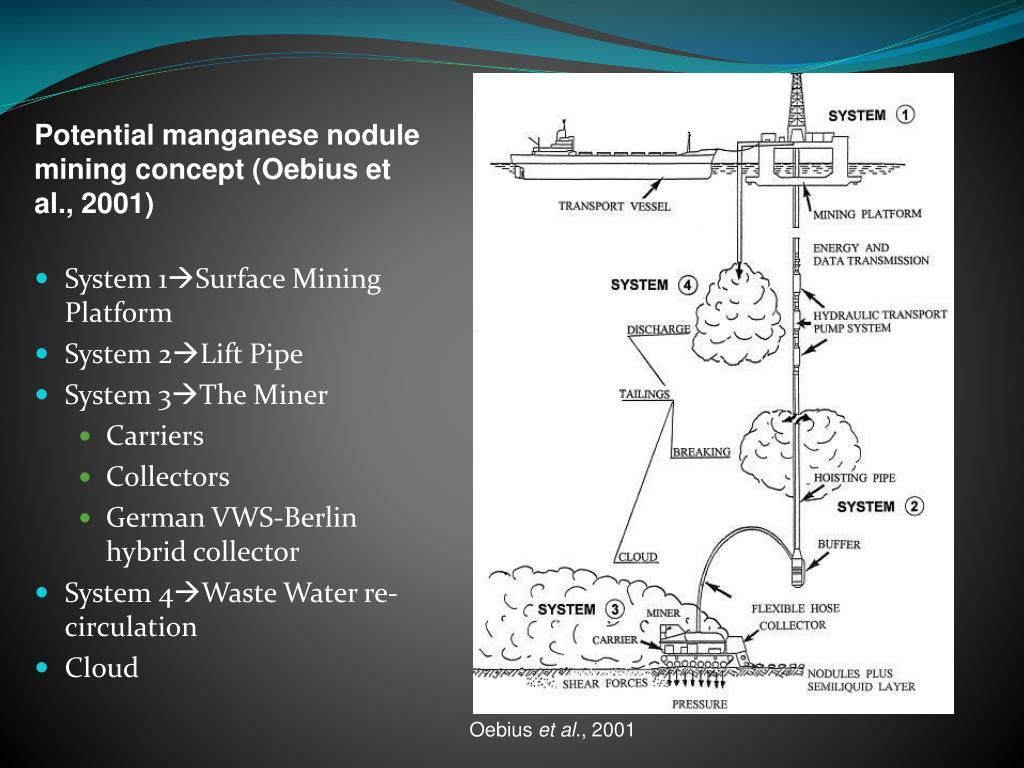Potential manganese nodule mining concept (Oebius et al., 2001)