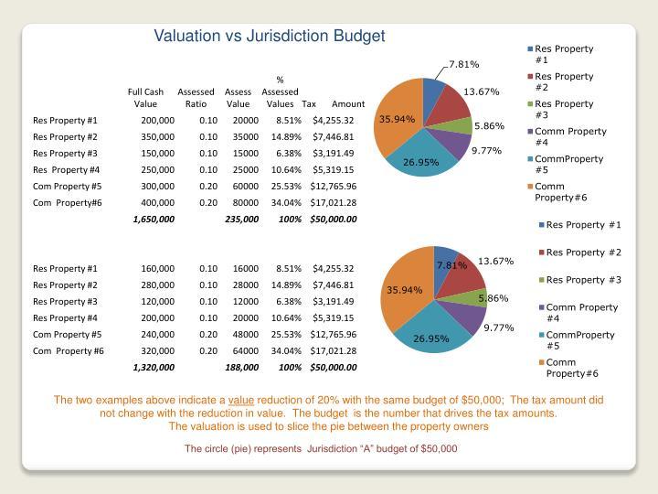 Valuation vs Jurisdiction Budget