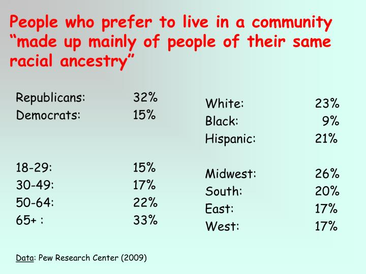 "People who prefer to live in a community ""made up mainly of people of their same racial ancestry"""