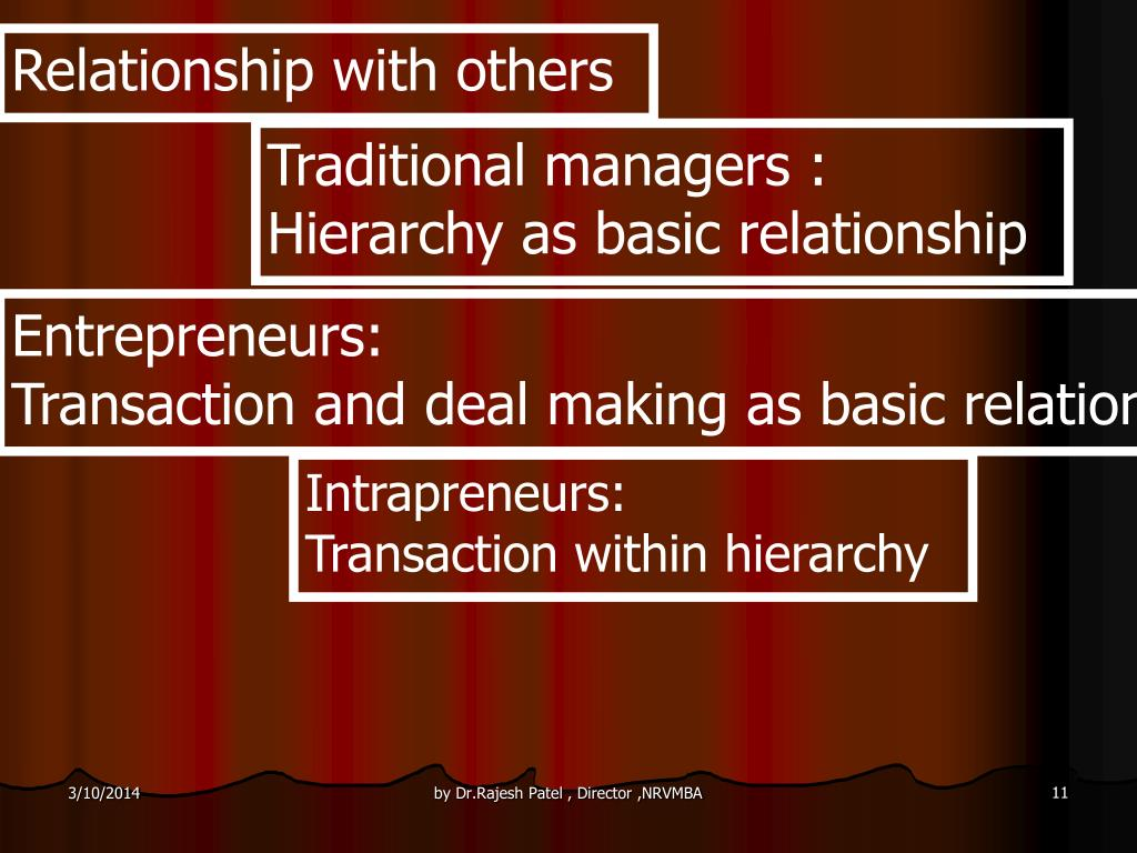 Relationship with others