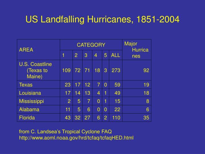 US Landfalling Hurricanes, 1851-2004