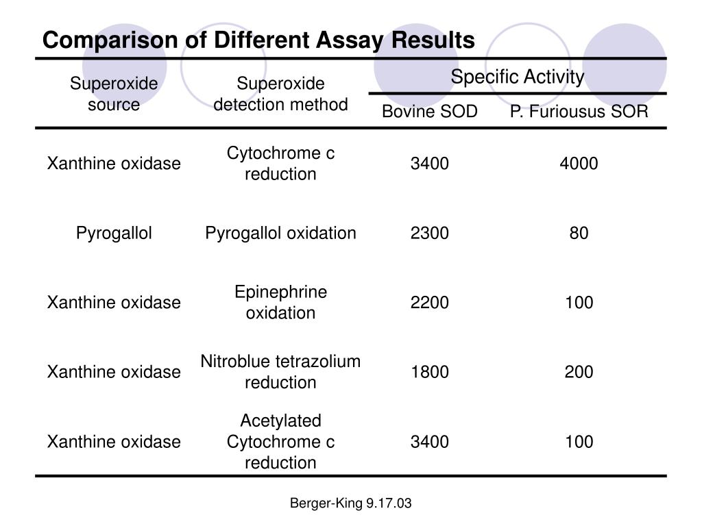 Comparison of Different Assay Results