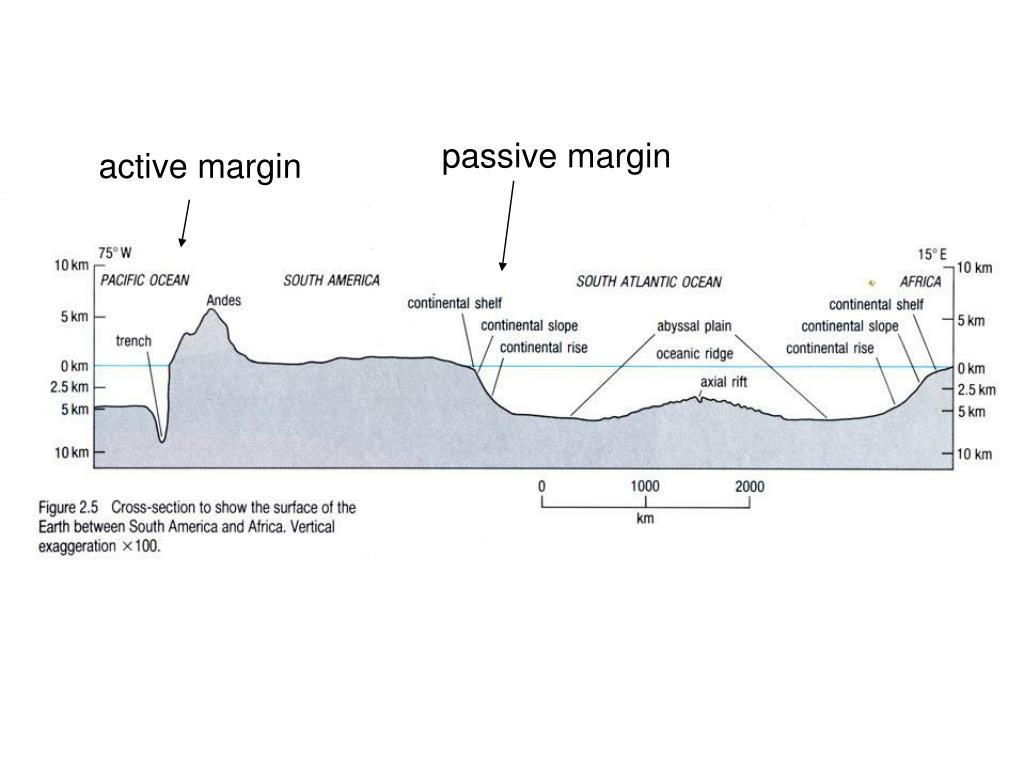 passive margin