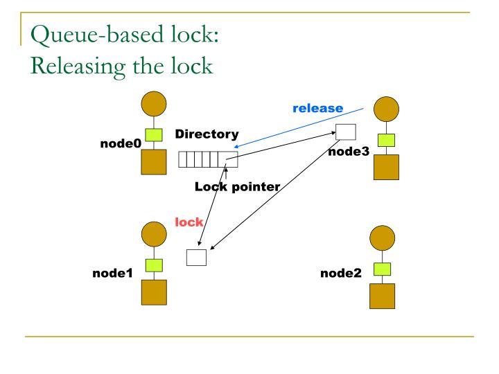 Queue-based lock:
