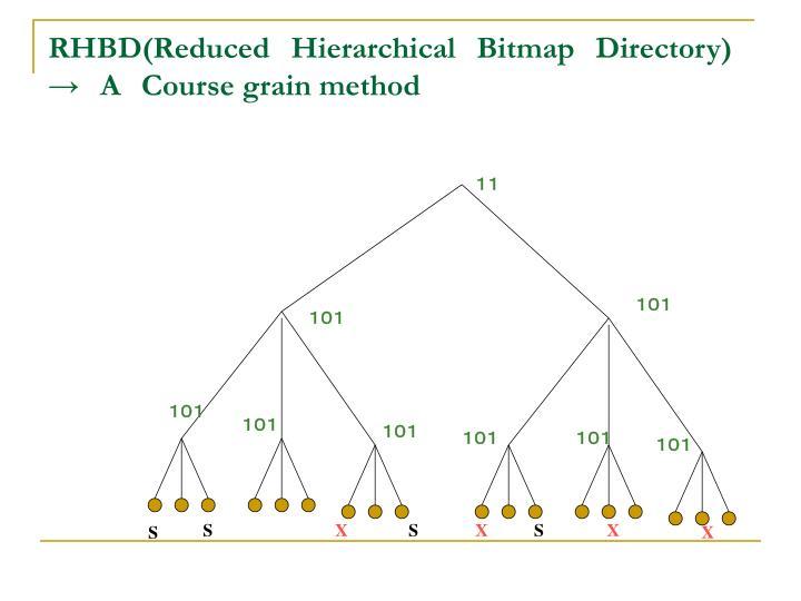 RHBD(Reduced