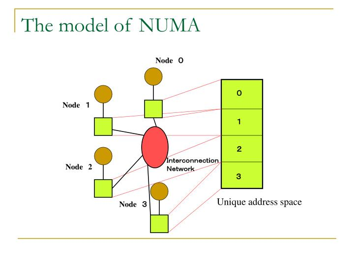 The model of NUMA