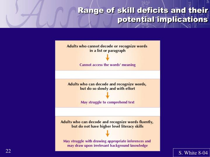 Range of skill deficits and their