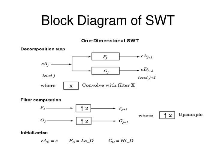 Block Diagram of SWT