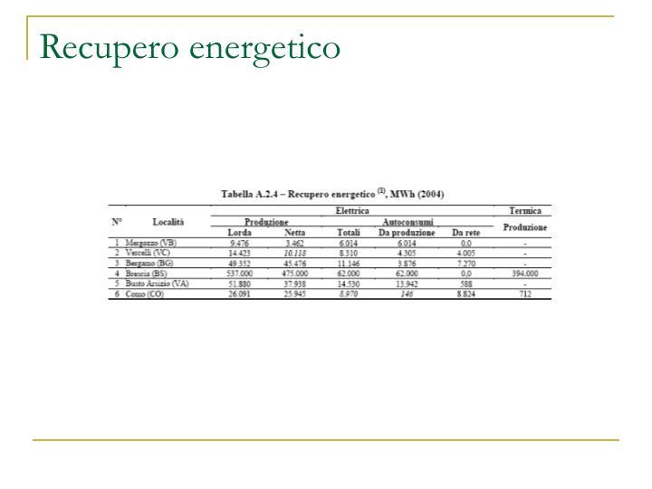 Recupero energetico