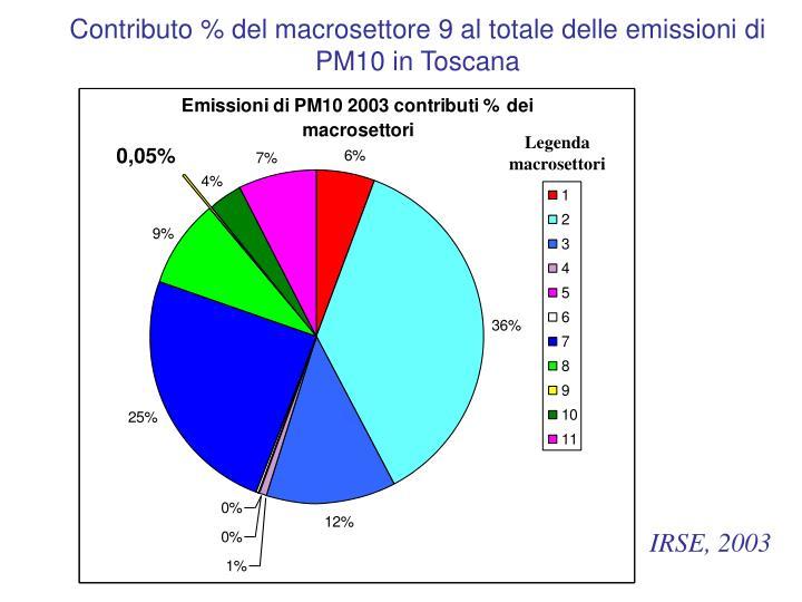 Contributo % del macrosettore 9 al totale delle emissioni di PM10 in Toscana