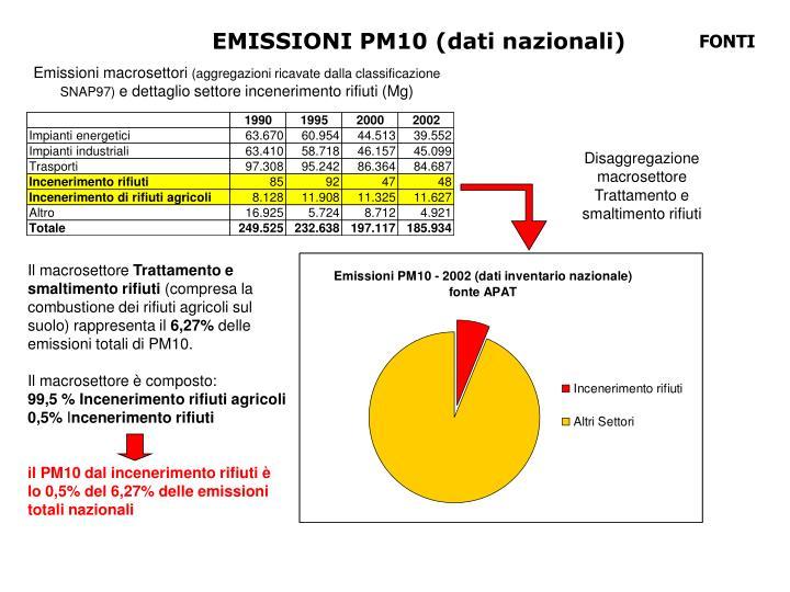 EMISSIONI PM10 (dati nazionali)