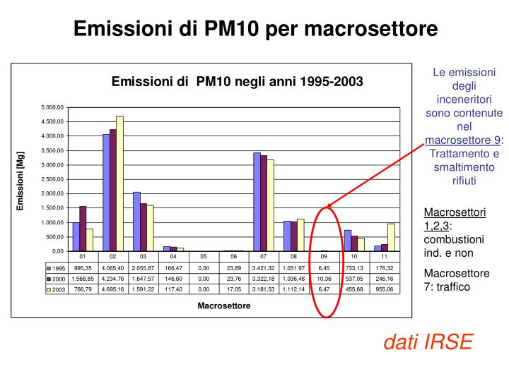 Emissioni di PM10 per macrosettore