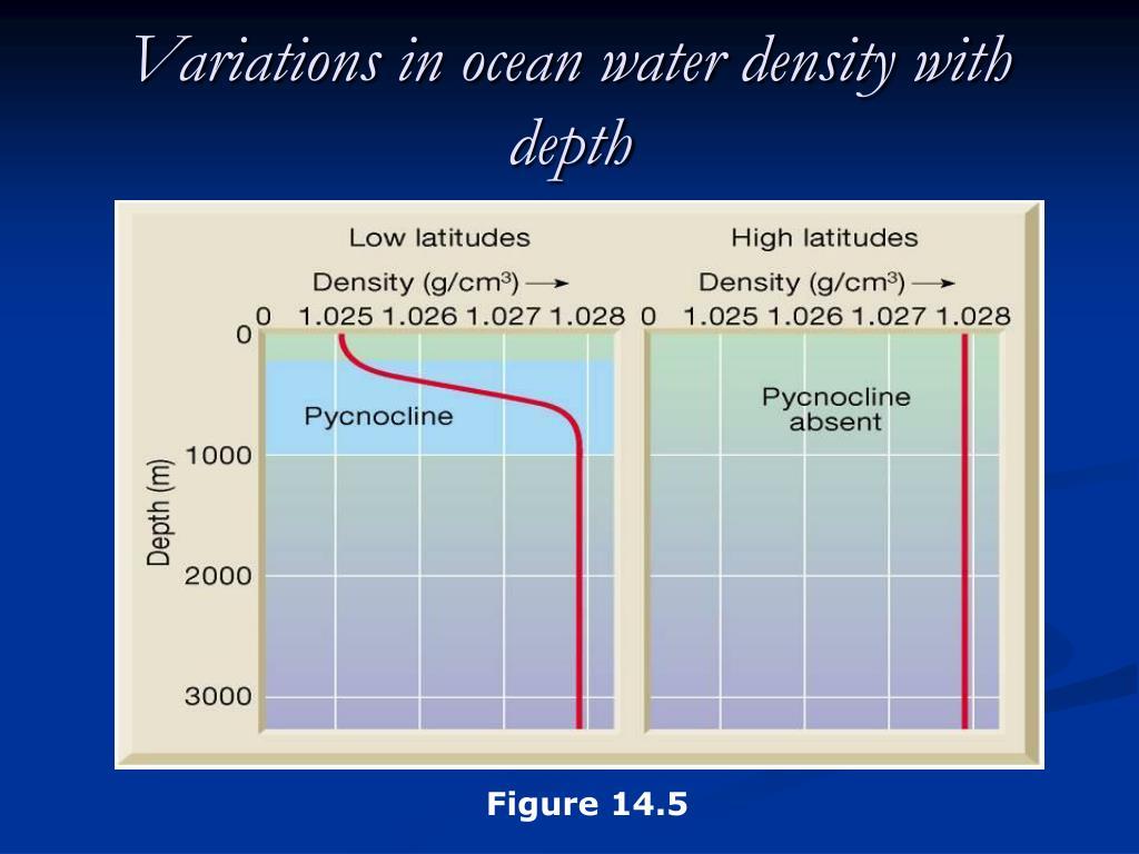 Variations in ocean water density with depth