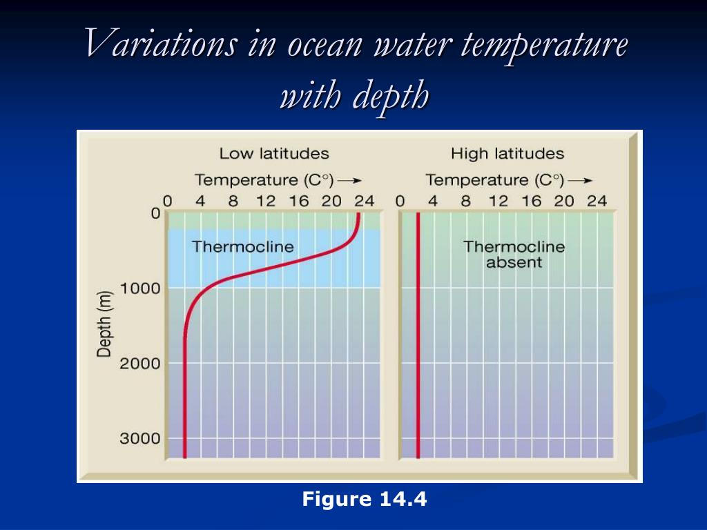 Variations in ocean water temperature with depth