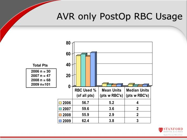 AVR only PostOp RBC Usage