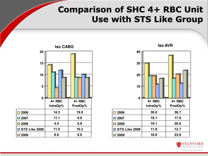 Comparison of SHC 4+ RBC Unit Use with STS Like Group