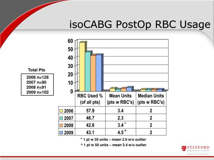 isoCABG PostOp RBC Usage