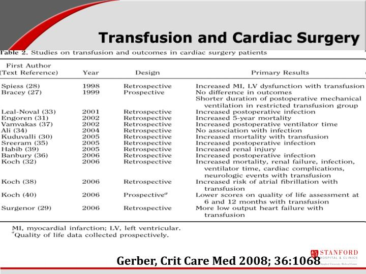 Transfusion and Cardiac Surgery