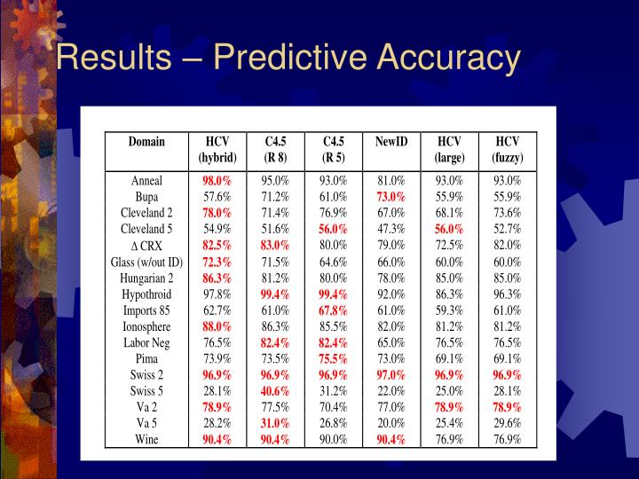 Results – Predictive Accuracy