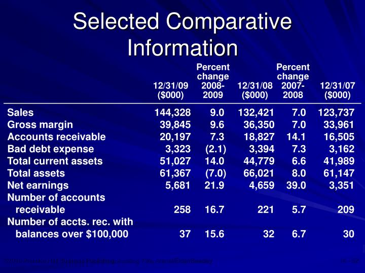 Selected Comparative Information