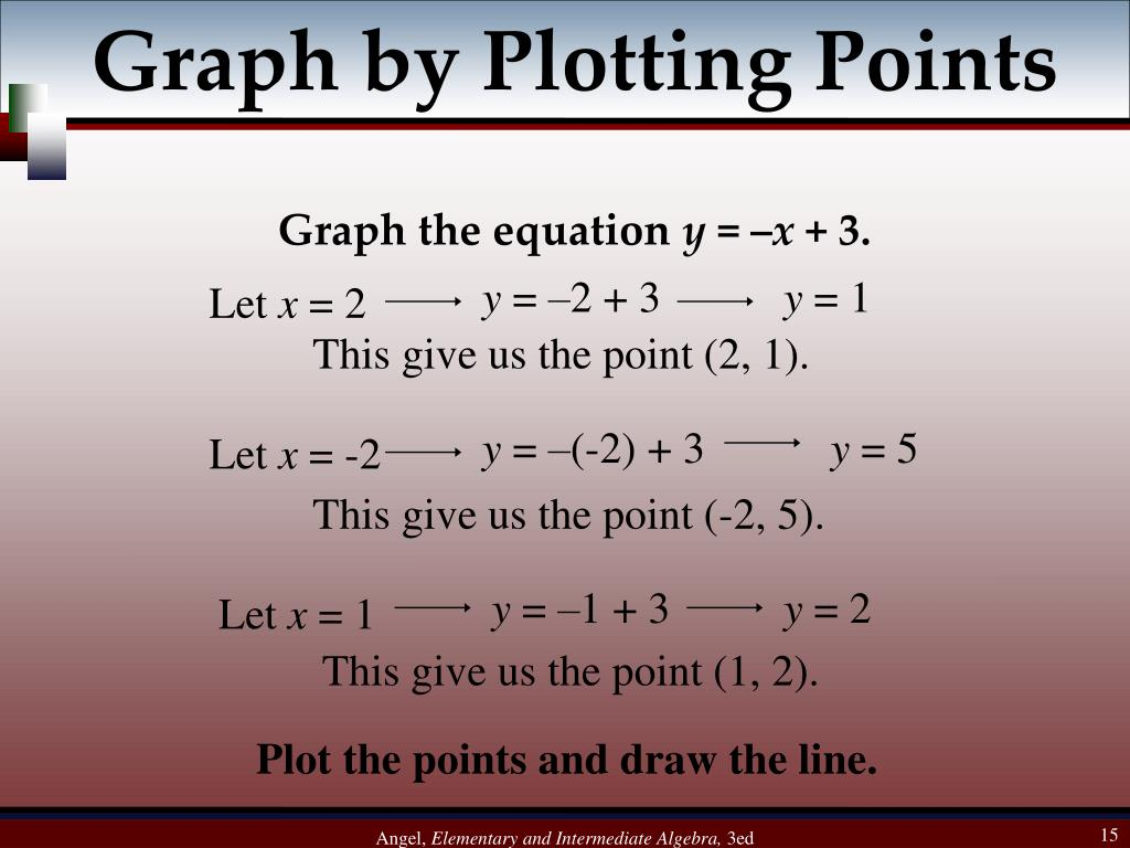 Graph by Plotting Points