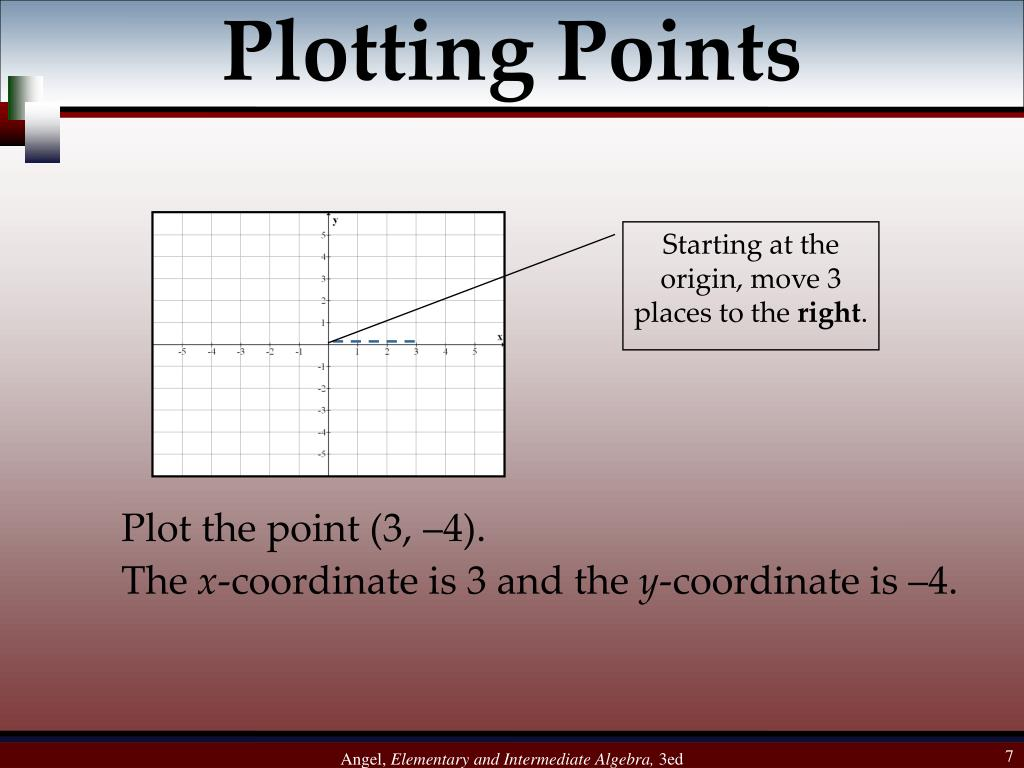 Plotting Points