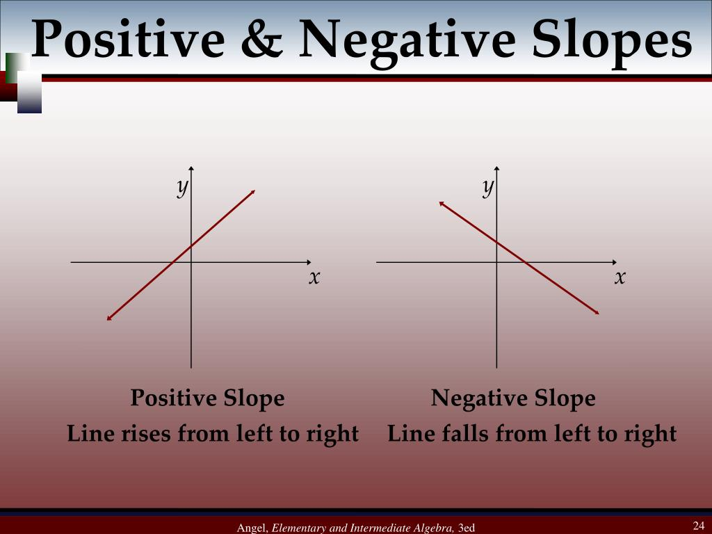 Positive & Negative Slopes