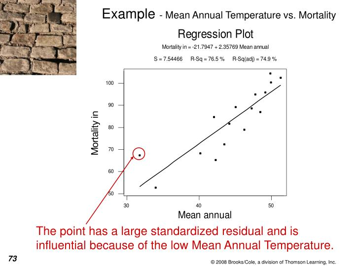 The point has a large standardized residual and is influential because of the low Mean Annual Temperature.
