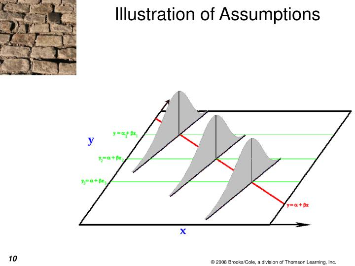 Illustration of Assumptions
