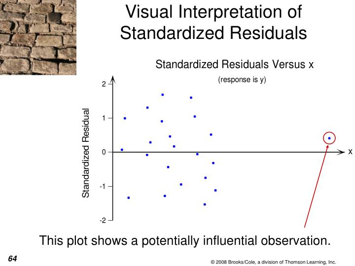 Visual Interpretation of Standardized Residuals