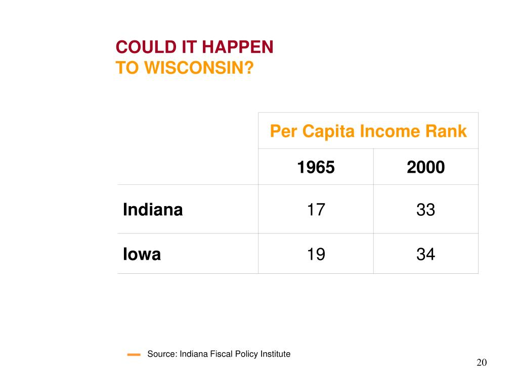 Source: Indiana Fiscal Policy Institute