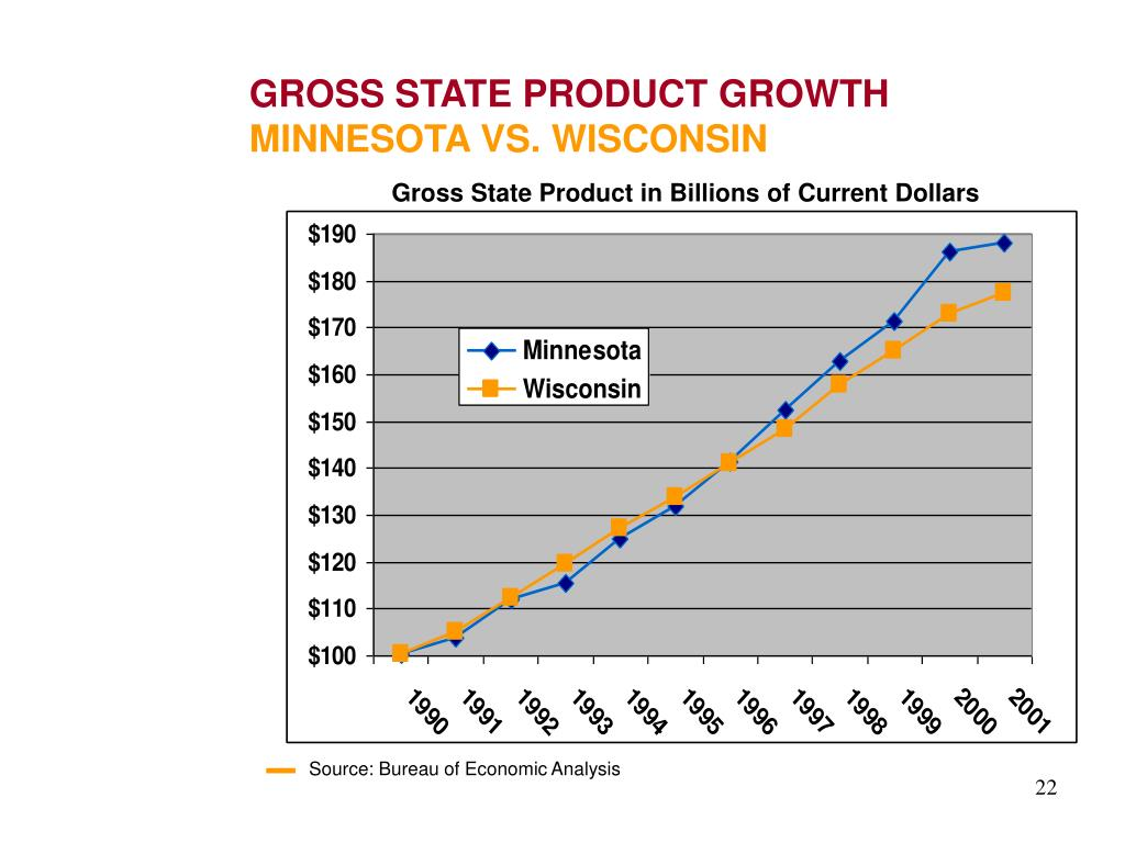 GROSS STATE PRODUCT GROWTH