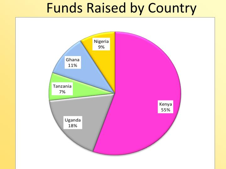 Funds Raised by Country
