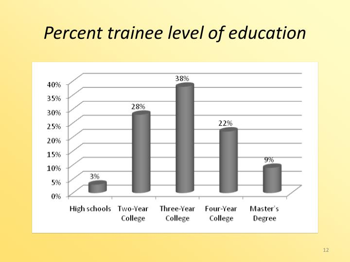 Percent trainee level of education