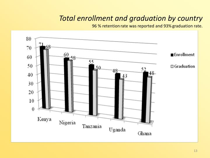 Total enrollment and graduation by country