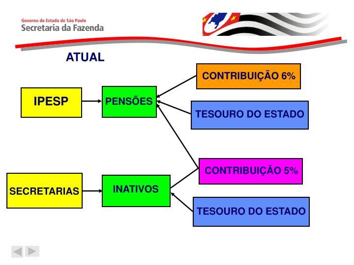 ATUAL