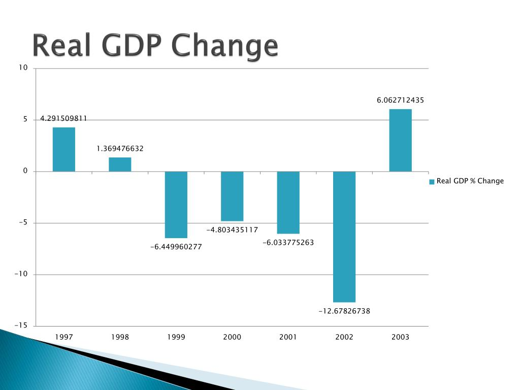 Real GDP Change