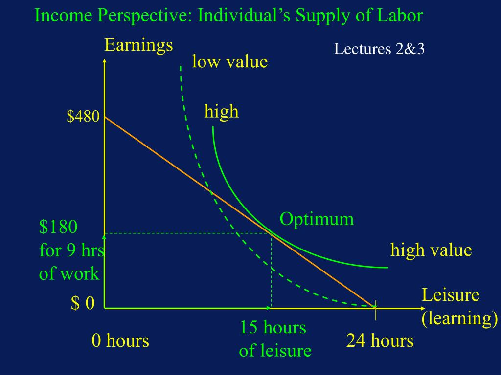 Income Perspective: Individual's Supply of Labor