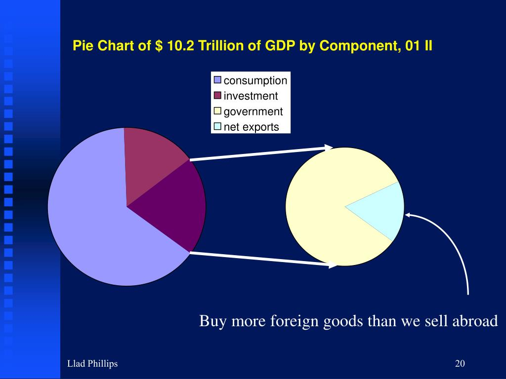 Pie Chart of $ 10.2 Trillion of GDP by Component, 01 II