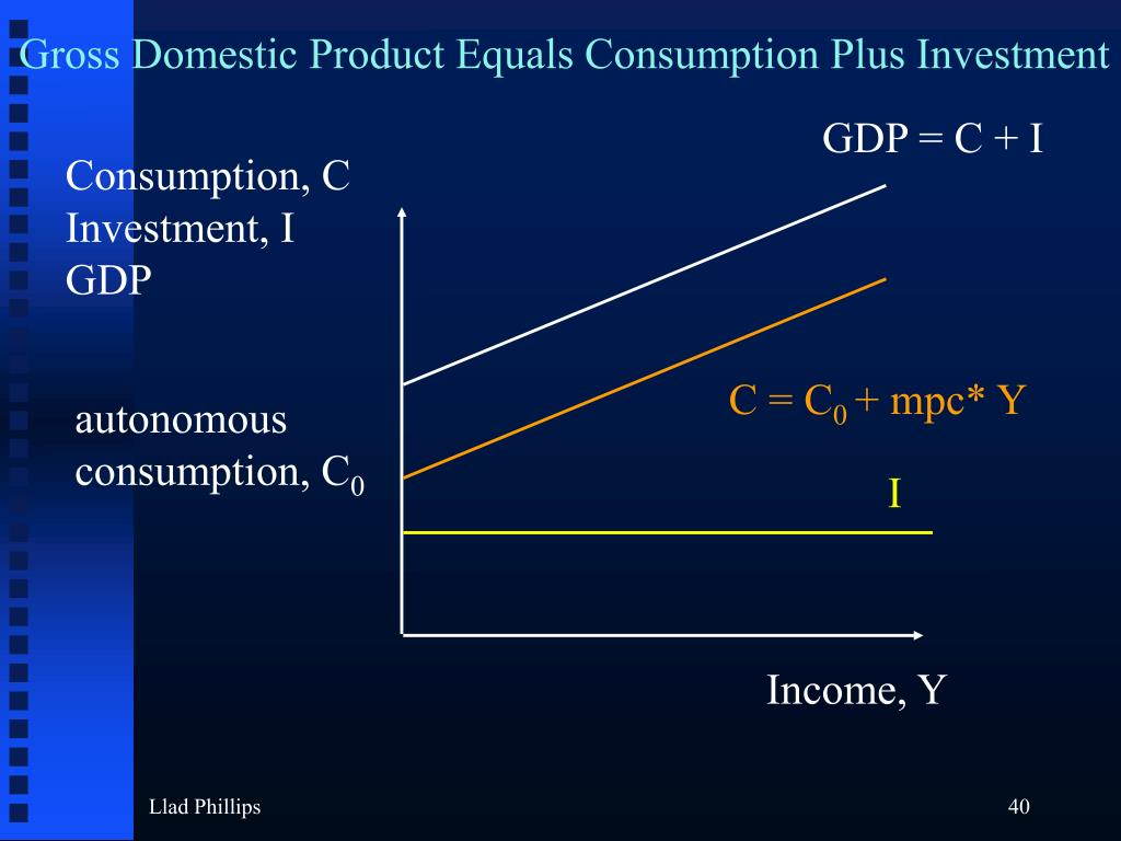 Gross Domestic Product Equals Consumption Plus Investment