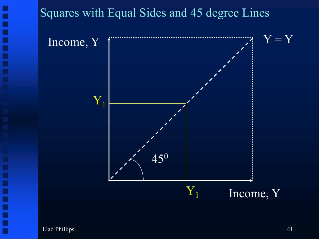 Squares with Equal Sides and 45 degree Lines