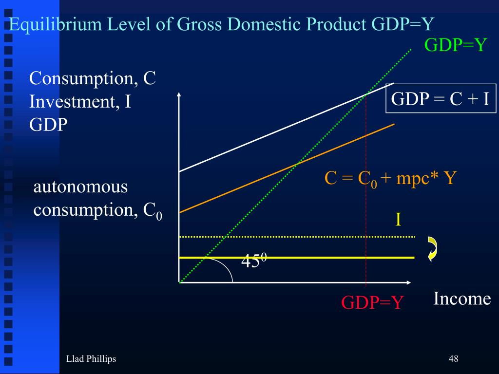 Equilibrium Level of Gross Domestic Product GDP=Y