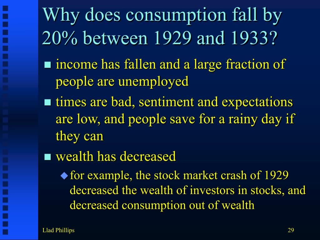 Why does consumption fall by 20% between 1929 and 1933?