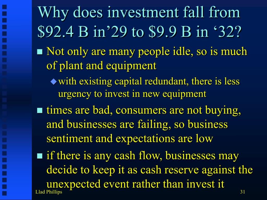 Why does investment fall from $92.4 B in'29 to $9.9 B in '32?