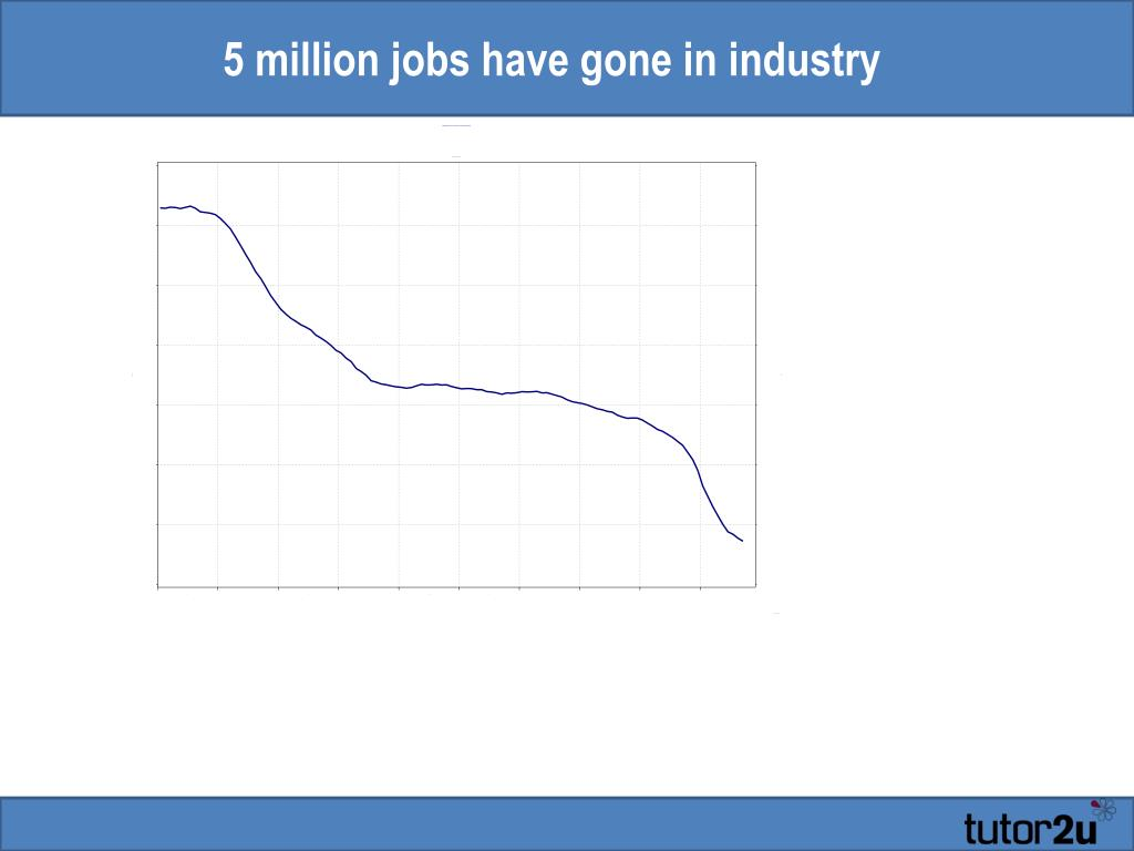 5 million jobs have gone in industry
