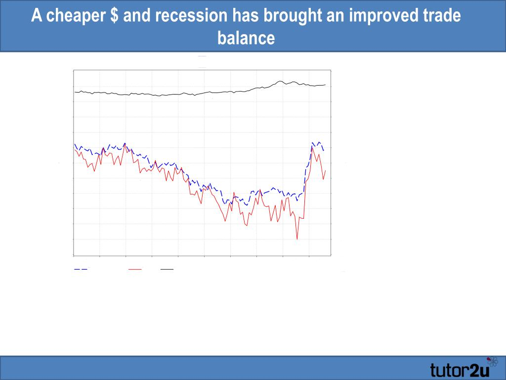 A cheaper $ and recession has brought an improved trade balance